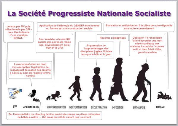 Sociét progressiste nattionale socialiste